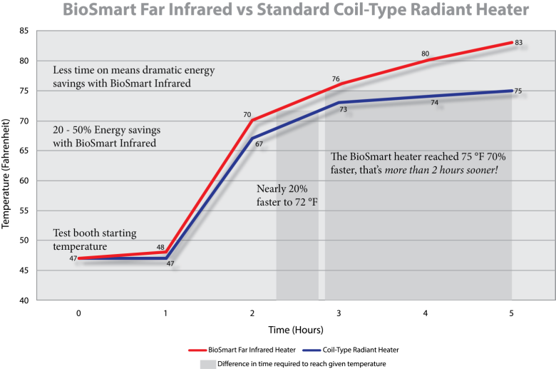 Biosmart Far Infrared Graph