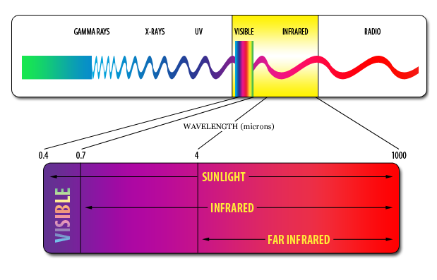 far infrared heat on the electromagnetic spectrum